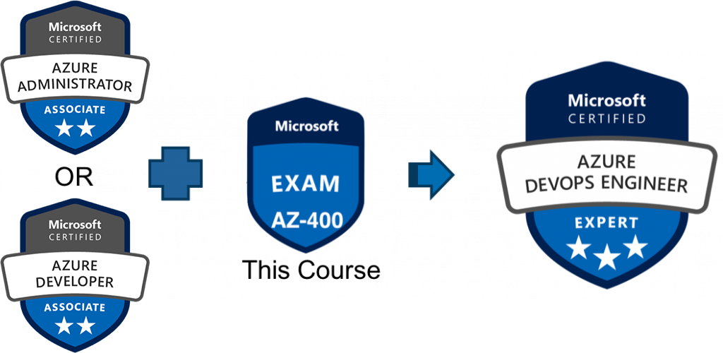 Exam AZ-400 Designing & ImplementAZ-400 DevOps | CloudThat